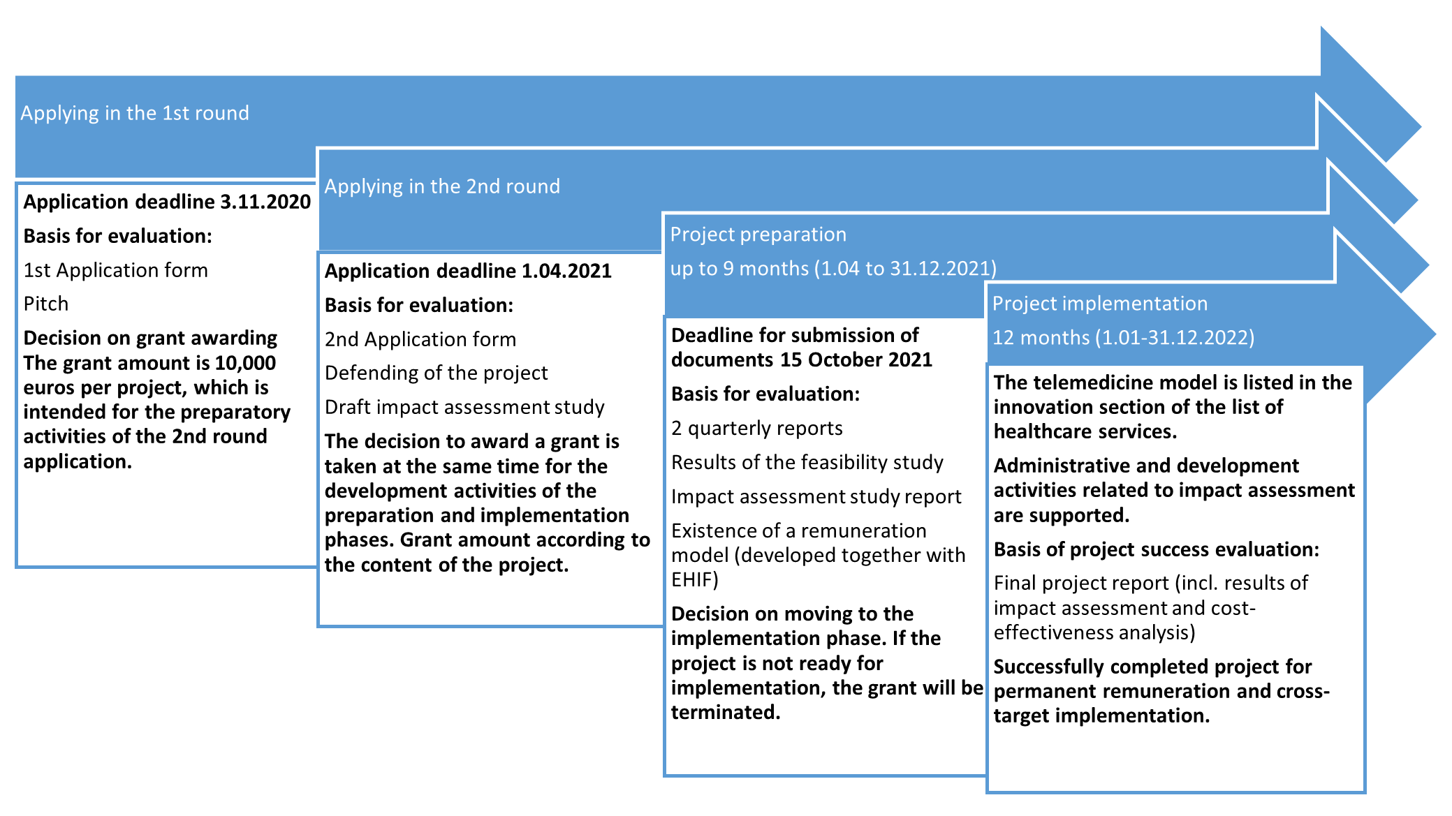 Figure 1. Structure of the pilot projects competition