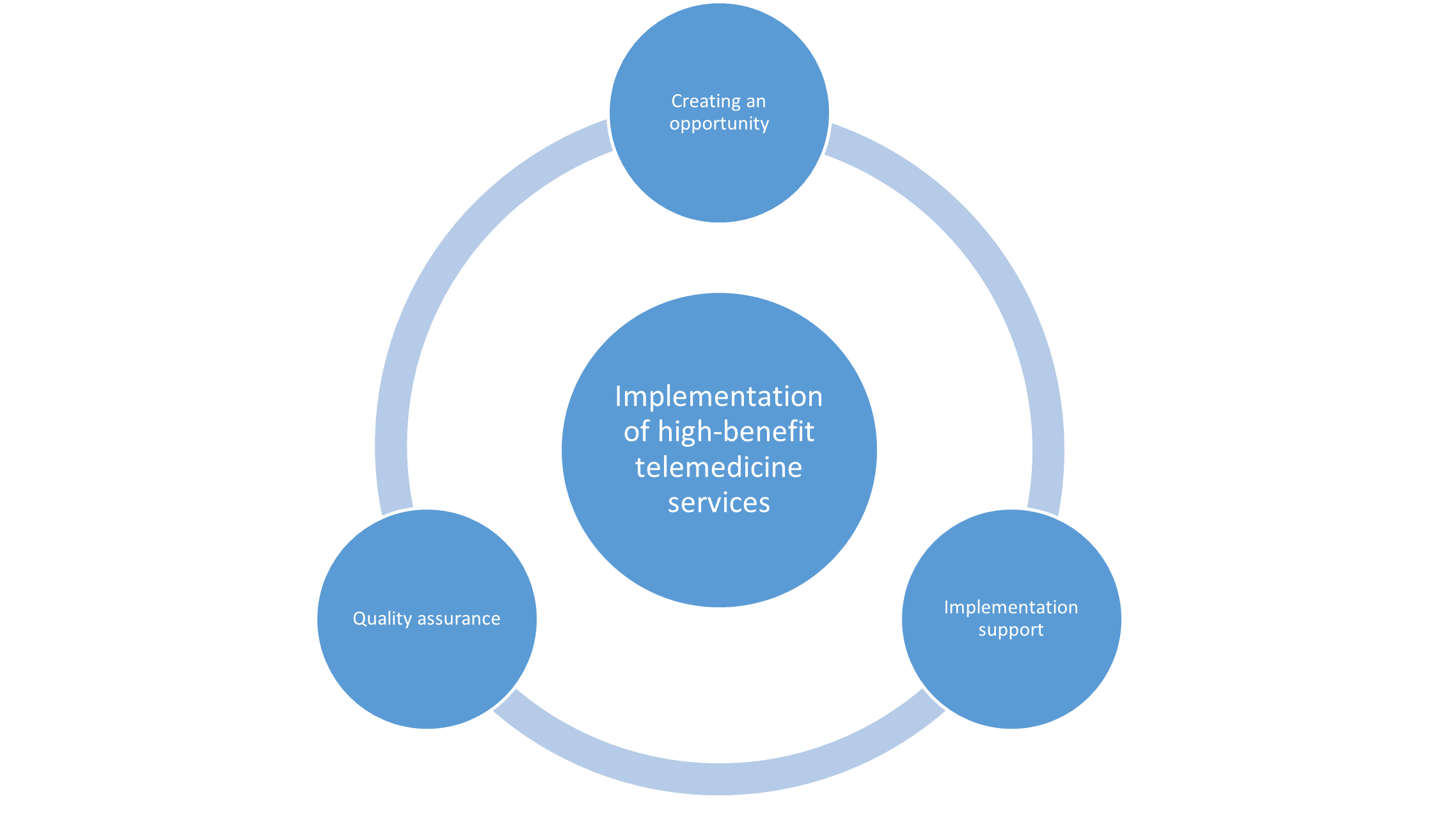 Figure 2. The role of EHIF in the development of telemedicine: creating an opportunity for its implementation through the development of remuneration models; supporting implementation through initial investment sharing; quality assurance through impact assessment and collection of user feedback.